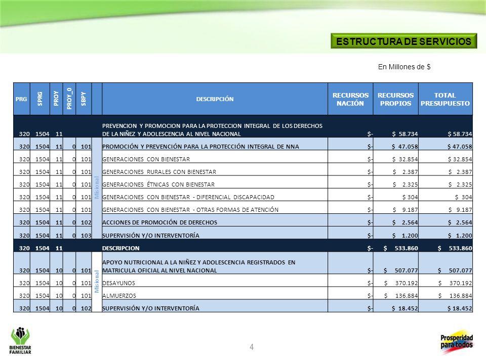 5 C RITERIOS DE PROGRAMACIÓN PREVENCION Y PROMOCION PARA LA PROTECCION INTEGRAL DE LOS DERECHOS DE LA NIÑEZ Y ADOLESCENCIA AL NIVEL NACIONAL Generaciones Con Bienestar Variable de costo Parámetro Incremento Anual3% NNA * Grupo33 Costo Niño Mes$26.156 Costos no diferidos en el tiempo (por grupo)$9.598 Encuentros Vivenciales * Mes8 Generaciones Rurales Con Bienestar Variable de costo Parámetro Incremento Anual3% NNA * Grupo (PROMEDIO)27 Costo Niño Mes$64.459 Costos no diferidos en el tiempo (por grupo)$18.335 Encuentros Vivenciales * Mes20 Generaciones Étnicas Con Bienestar Variable de costo Parámetro Incremento Anual3% NNA * Grupo20 Costo Niño Mes$51.488 Costos no diferidos en el tiempo (por grupo)$13.128 Encuentros Vivenciales * Mes12 Generaciones Con Bienestar Otras Formas de Atención Variable de costo Parámetro Incremento Anual3% NNA * Grupo33 Costo Niño Mes$57.896 Costos no diferidos en el tiempo (por grupo)$18.421 Encuentros Vivenciales * Mes20 Se proyecta la operación de todas las modalidades de Generaciones con Bienestar por 7 meses a partir del mes de marzo de 2013.