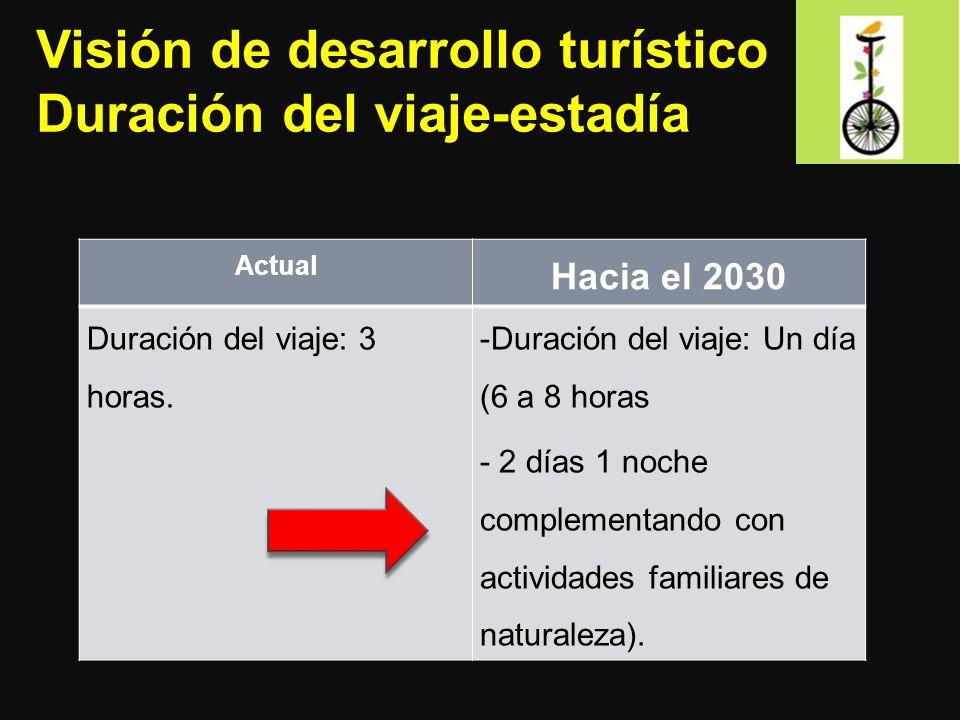 Visión de desarrollo turístico Duración del viaje-estadía Actual Hacia el 2030 Duración del viaje: 3 horas. -Duración del viaje: Un día (6 a 8 horas -