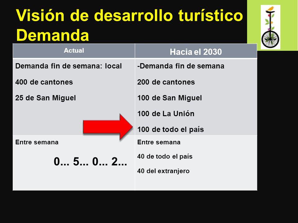 Visión de desarrollo turístico Demanda Actual Hacia el 2030 Demanda fin de semana: local 400 de cantones 25 de San Miguel -Demanda fin de semana 200 d