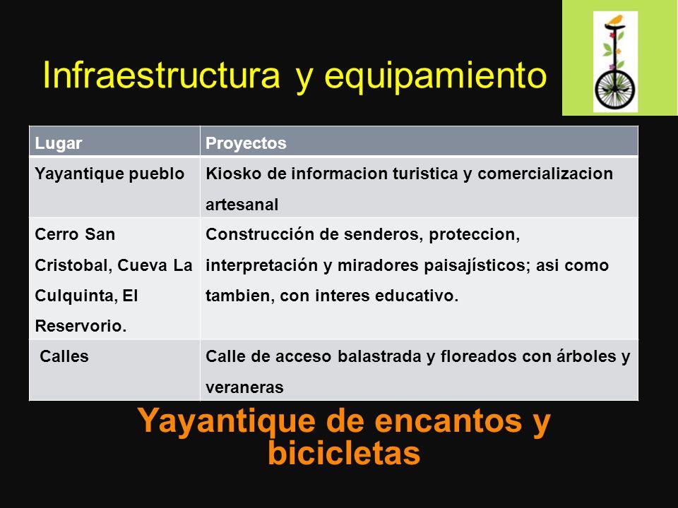 Infraestructura y equipamiento LugarProyectos Yayantique pueblo Kiosko de informacion turistica y comercializacion artesanal Cerro San Cristobal, Cueva La Culquinta, El Reservorio.