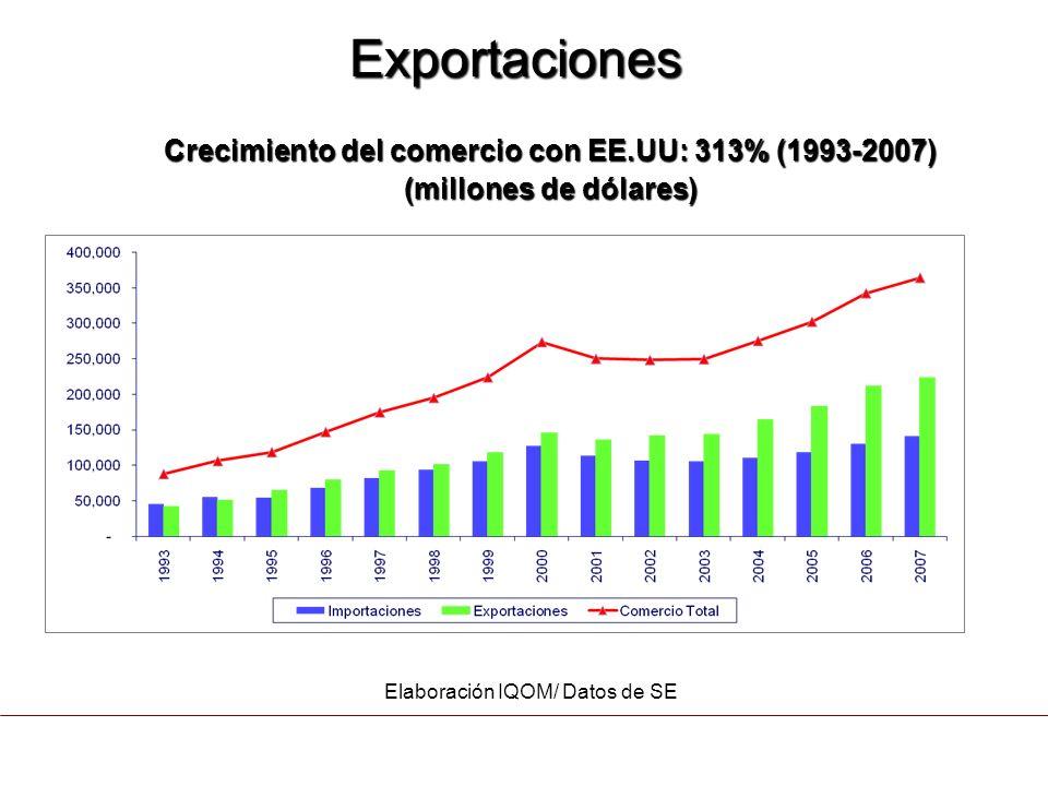 Fuente: Datos de Banxico Composición de las Exportaciones Mexicanas