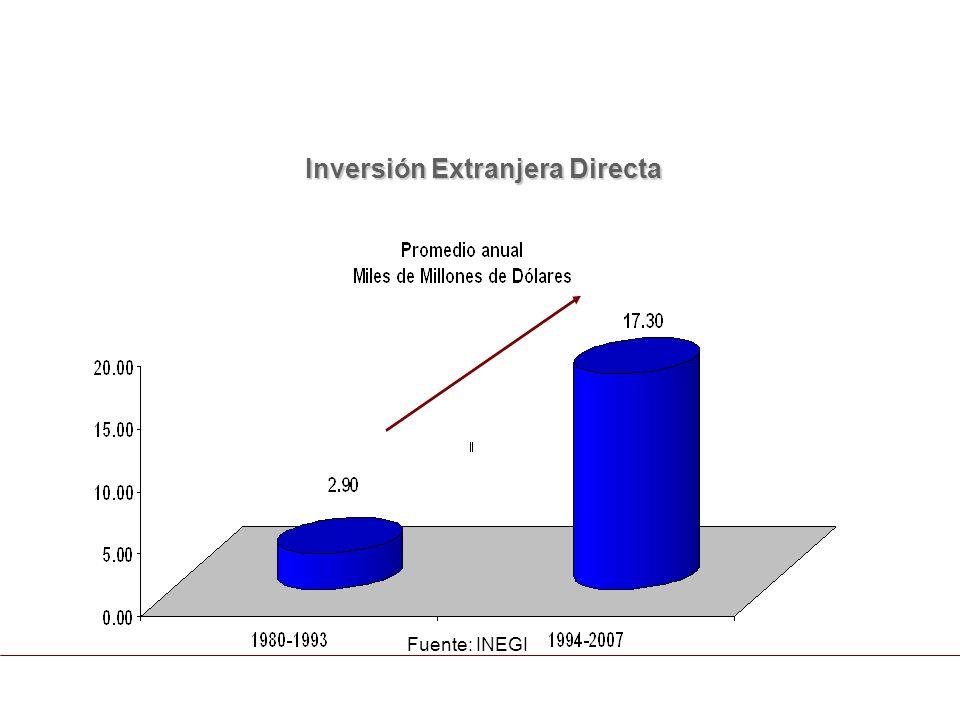 Elaboración IQOM/ Datos de SE Crecimiento del comercio con EE.UU: 313% (1993-2007) (millones de dólares) Exportaciones Exportaciones