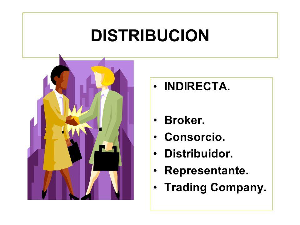 DISTRIBUCION DIRECTA. Vendedores Internacional. Sucursales. Oficinas de Representación.