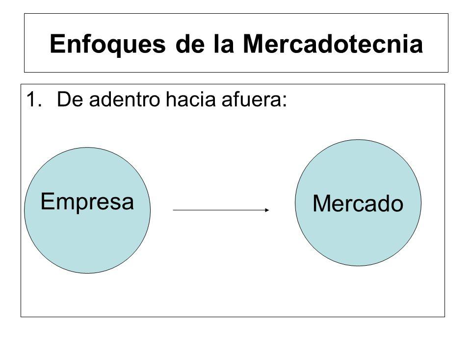 Concepto de Mercadotecnia Conjunto de Técnicas de Mercado orientadas a identificar, despertar y satisfacer las necesidades, deseos y demandas de los c