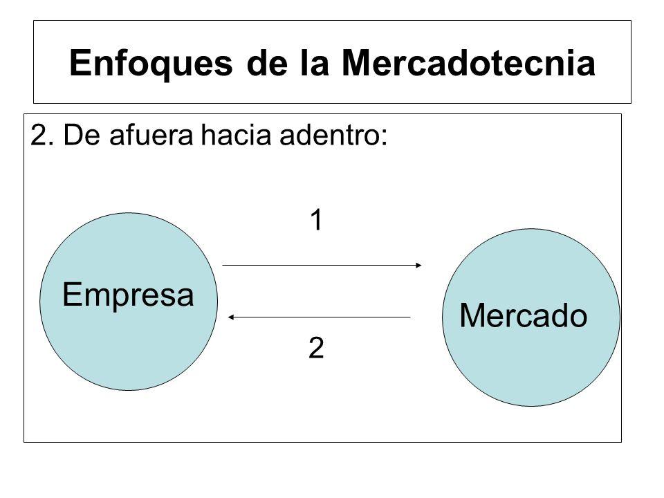 1.De adentro hacia afuera: Empresa Mercado Enfoques de la Mercadotecnia