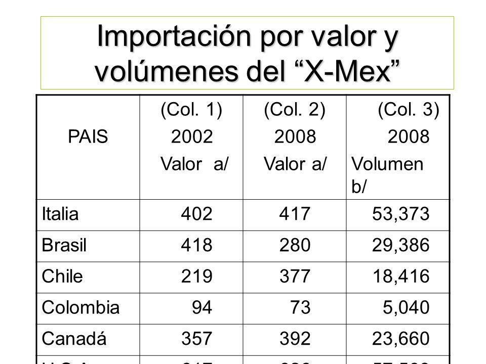 PUNTO DE PARTIDA: Información Cantidad o Volumen dedicado a la exportación. Calidad del Producto. Precio competitivo. Garantía en cuanto a tiempos de