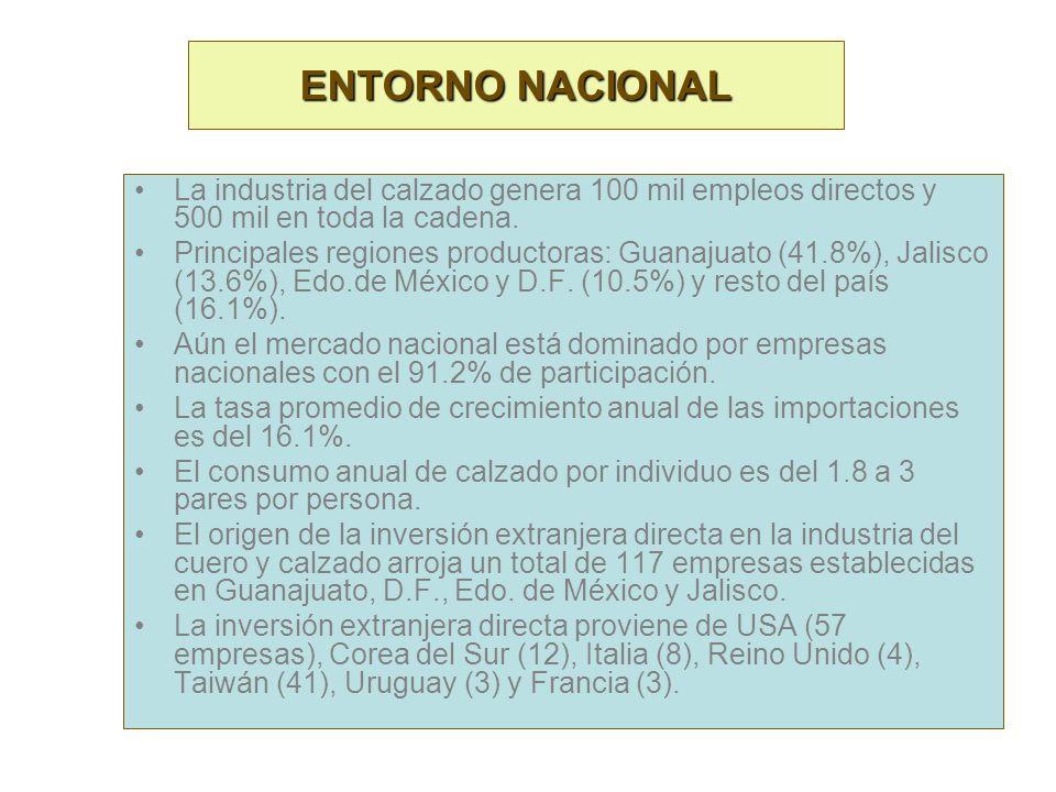 ENTORNO INTERNACIONAL La producción mundial se estima en 10 mil millones de pares anuales. México participa con el 1.9%, aproximadamente con 190 millo