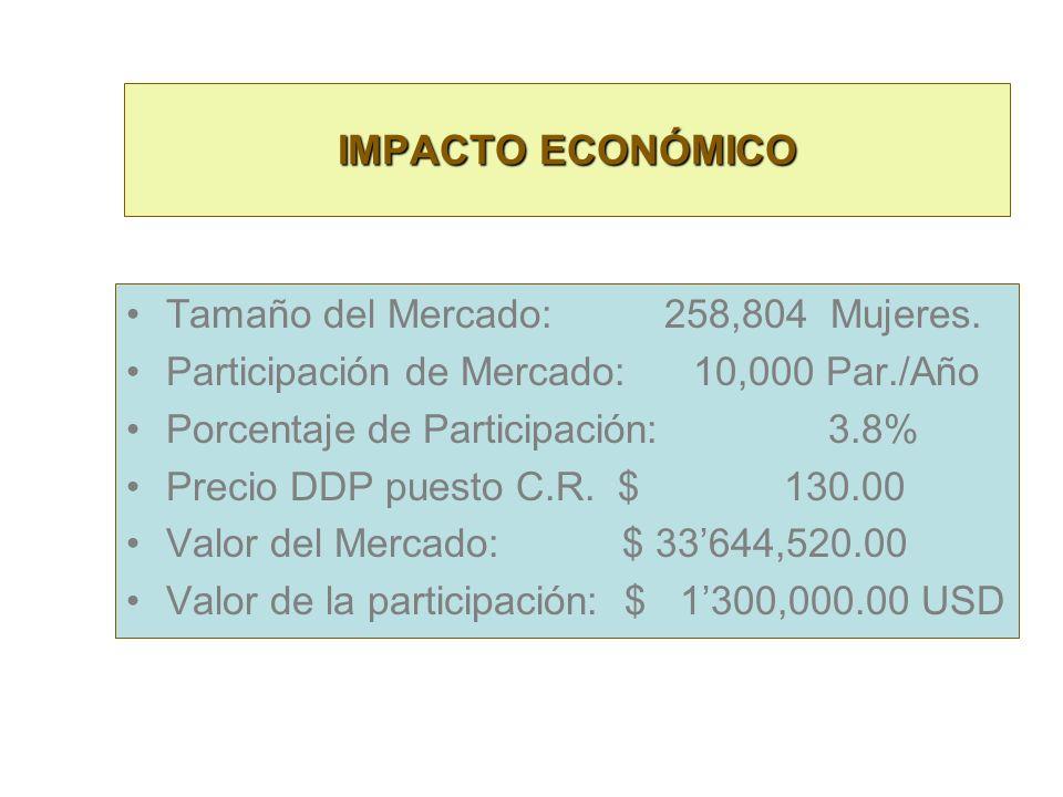 IMPACTO ECONÓMICO Población Total Costa Rica: 4108,000 Mujeres 50%: 2054,000 Perfil Determinado 30%: 616,200 Población No Pobre 60%: 369,720 (Clase Me