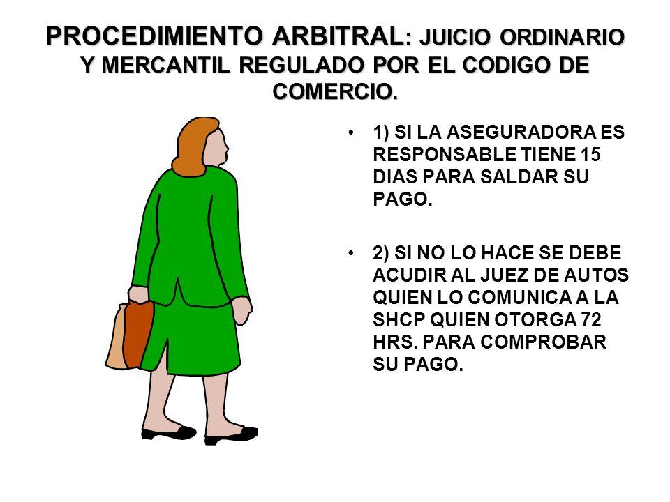 PROCESO RECLAMATORIO: Si la aseguradora se niega a pagar. 1)RECURRIR ANTE LA COMISION DE SEGUROS Y FIANZAS. 2) LA CÍA. ASEGURADORA PRESENTA VERSION EN