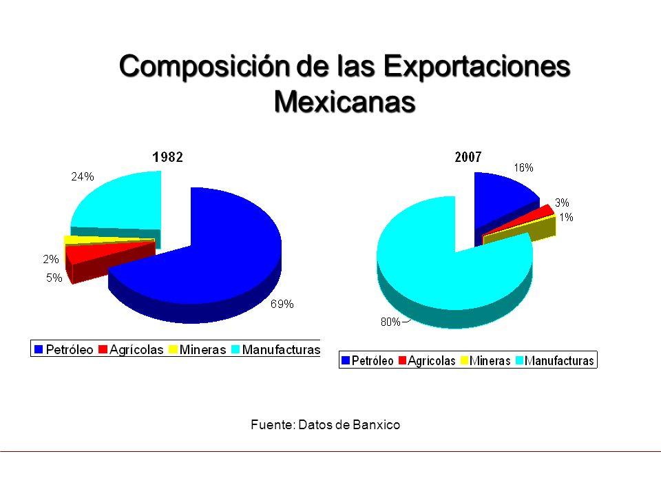 CONTEXTO ACTUAL 5. El Comercio trilateral ha crecido más de un 313 % a partir de 1994. Somos el tercer Socio Comercial del Mercado más grande del mund