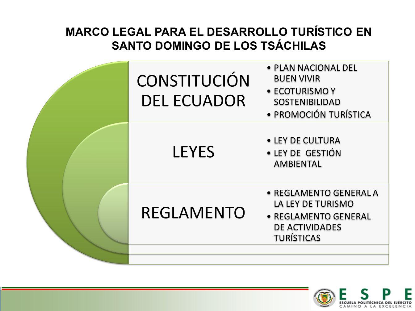 INFRAESTRUCTURA TURÍSTICA AGENCIAS DE VIAJES 4 INTERNACIONALES 4 DUALES GUÍAS TURÍSTICOS NACIONALES NATIVOS ALOJAMIENTO 112 ESTABLECIMIETOS COMIDAS Y BEBIDAS EXISTEN 159 ESTABLECIMIENTOS RECREACIÓN Y ESPACIMIETO POSEE 16 ESTABLECIMENTOS SERVICIOS DE APOYO TURÍSTICO * TRANSPORTE TURÍSTICO * CENTRO ARTESANALES SERVICIOS TURÍSTICOS