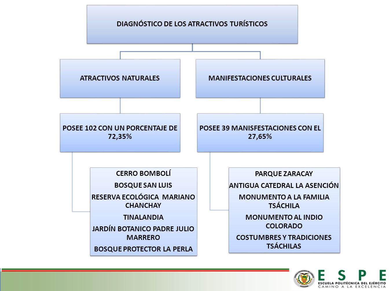COSTUMBRES Y TRADICIONES DE LAS COMUNIDADES TSÁCHILAS DISTRIBUIDAS EN 7 COMUNIDADES CHIGUILPE, OTONGO MAPALÍ, PERIPA,EL POSTE, EL BÚA, EL CÓNGOMA Y LOS NARANJOS COMIDA TÍPICA CHICHA DE YUCA EL PANDADO EL SANCOCHO MAYONES FIESTA TRADICIONAL EL KASAMA SE REALIZA EN SEMANA SANTA EN HONOR AL NUEVO AÑO REALIZAN DANZAS, TEATRO, MUSICA Y JUEGOS TRADICIONLES COMO EL LANZAMIENTO DE LANZA Y PIEDRA.