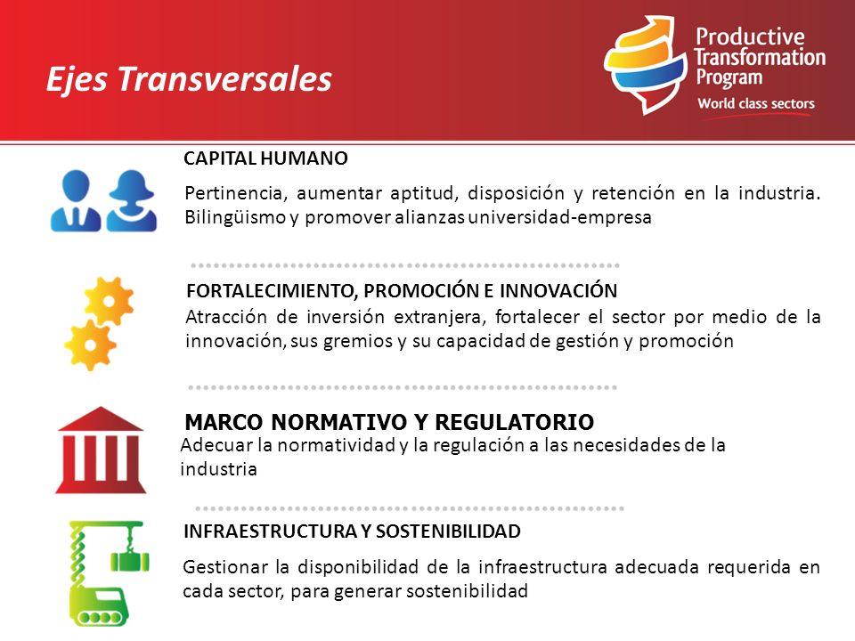 CAPITAL HUMANO Pertinencia, aumentar aptitud, disposición y retención en la industria.