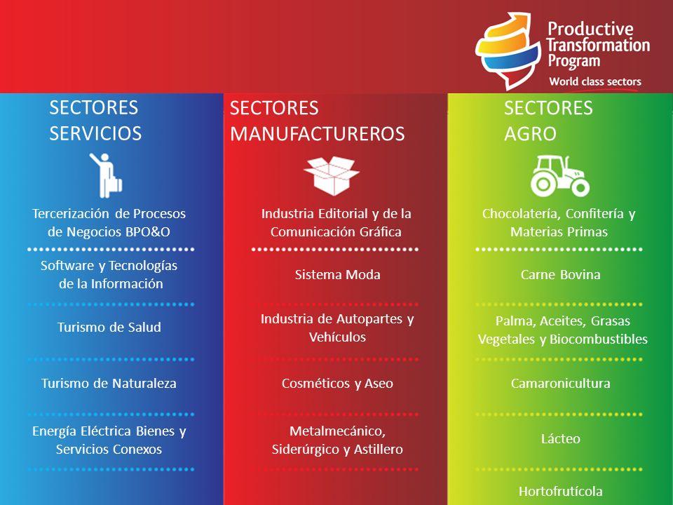 SECTORES SERVICIOS SECTORES MANUFACTUREROS SECTORES AGRO Tercerización de Procesos de Negocios BPO&O Software y Tecnologías de la Información Turismo