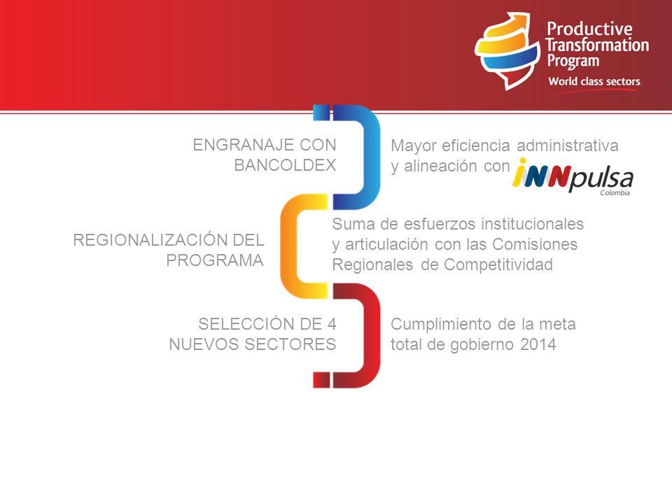 ENGRANAJE CON BANCOLDEX Suma de esfuerzos institucionales y articulación con las Comisiones Regionales de Competitividad SELECCIÓN DE 4 NUEVOS SECTORES REGIONALIZACIÓN DEL PROGRAMA Cumplimiento de la meta total de gobierno 2014 Mayor eficiencia administrativa y alineación con