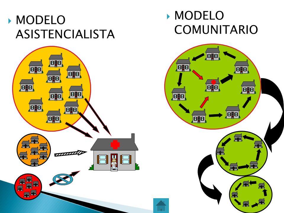 Se aplica a traves del modelo MODELO DE GESTION PARTICIPATIVA MODELO DE ATENCION SAFCI