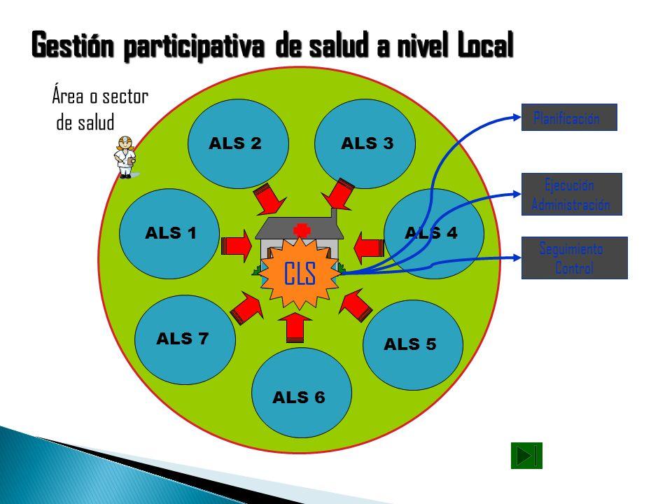 Se involucra con la COMUNIDAD o BARRIO Realizando ALIANZAS con la COMUNIDAD o BARRIO desarrollando COMUNICACIÓN- EDUCACION en salud para la vida Impul
