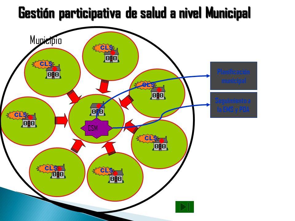 Gestión participativa de salud a nivel Local Comunidad 4 Comunidad 5 Comunidad 6 Comunidad 7 Comunidad 1 Comunidad 3Comunidad 2 ALS 1 ALS 3 ALS 4 ALS
