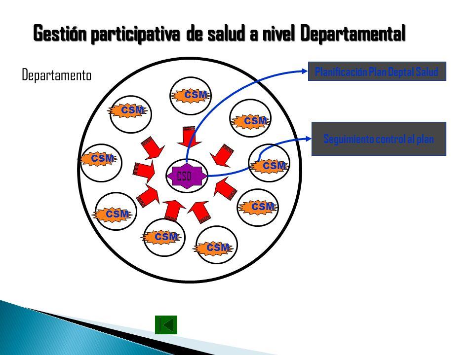 Gestión participativa de salud a nivel Municipal CLS Municipio CSM Planificación municipal Seguimiento a la EMS y POA