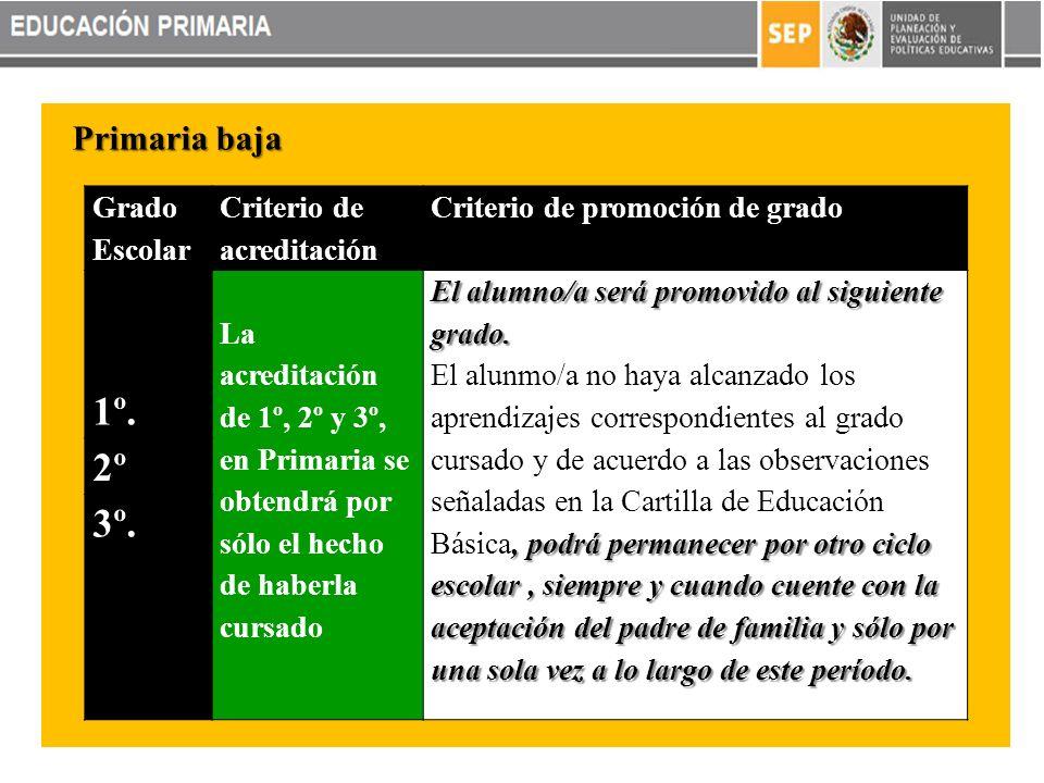 Primaria baja Grado Escolar Criterio de acreditación Criterio de promoción de grado 1º.