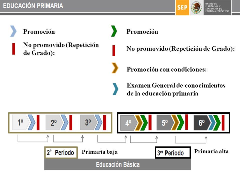 Promoción No promovido (Repetición de Grado): Promoción con condiciones: Examen General de conocimientos de la educación primaria No promovido (Repetición de Grado): Primaria baja Primaria alta