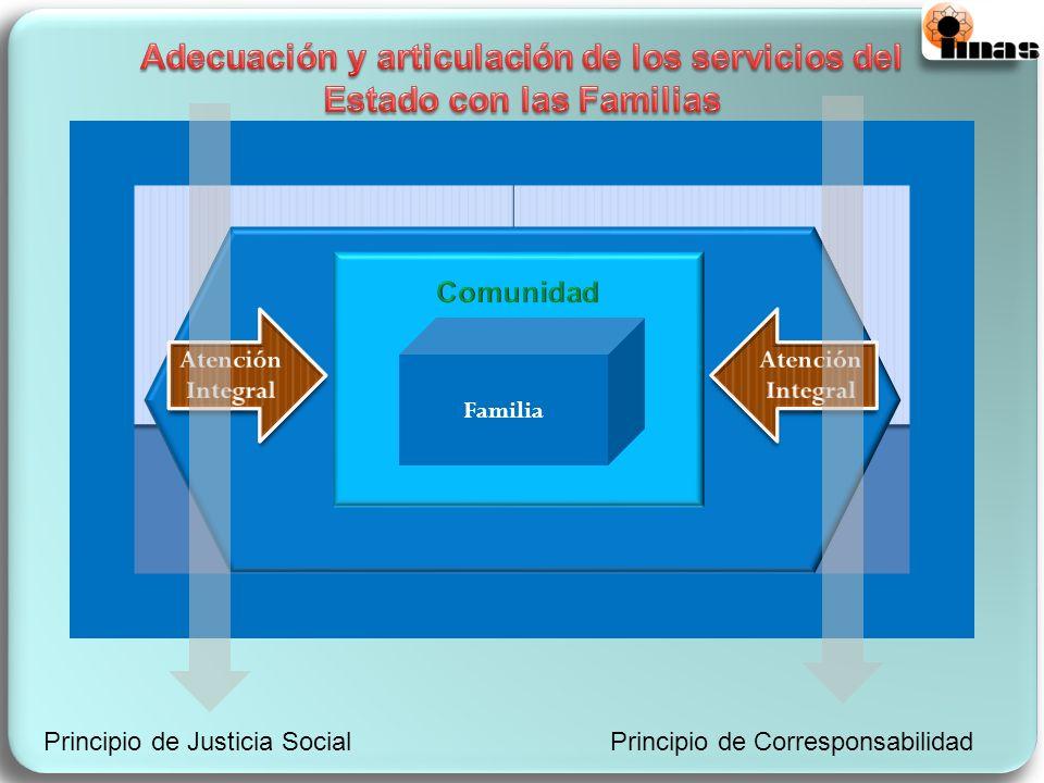 Familia Principio de Justicia SocialPrincipio de Corresponsabilidad