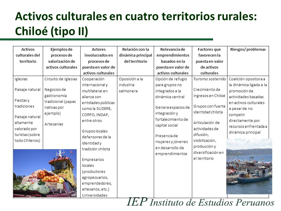 Activos culturales en cuatro territorios rurales: Chiloé (tipo II) Activos culturales del territorio Ejemplos de procesos de valorización de activos c
