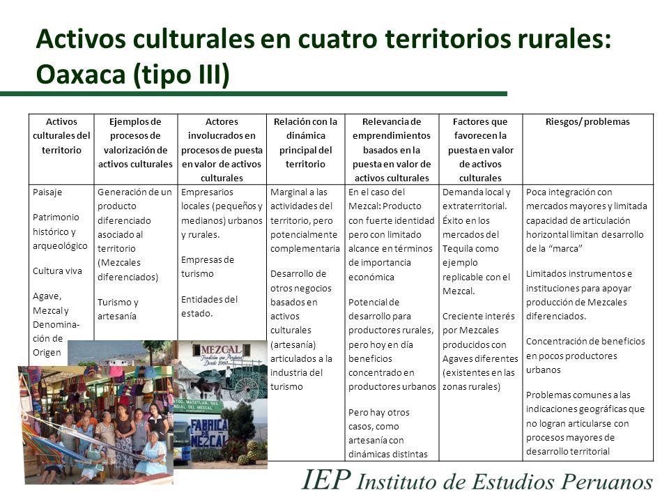 Activos culturales en cuatro territorios rurales: Oaxaca (tipo III) Activos culturales del territorio Ejemplos de procesos de valorización de activos