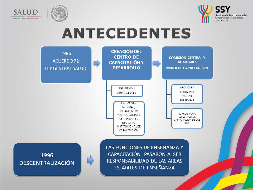 Actualidad de la Capacitación en los Servicios de Salud de Yucatán.