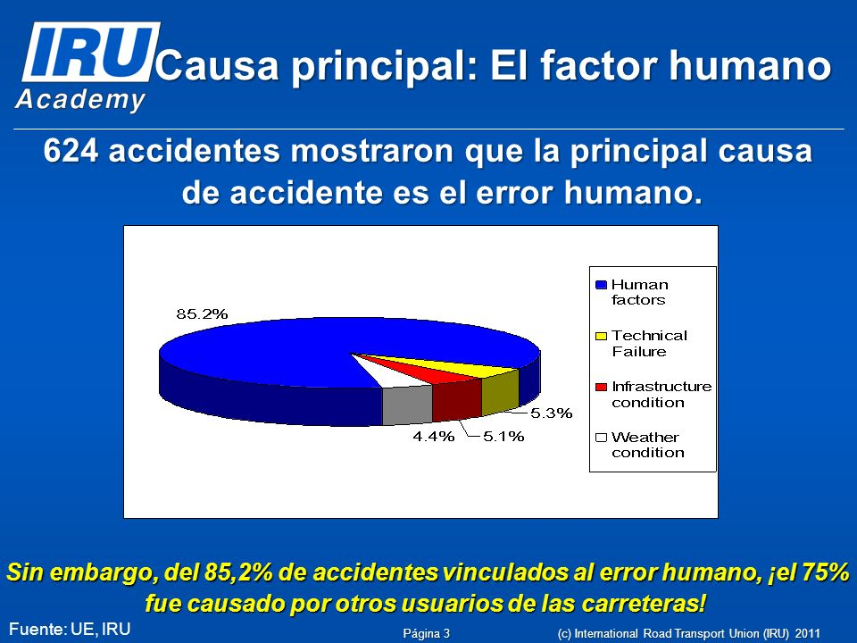 Página 3 Causa principal: El factor humano 624 accidentes mostraron que la principal causa de accidente es el error humano.