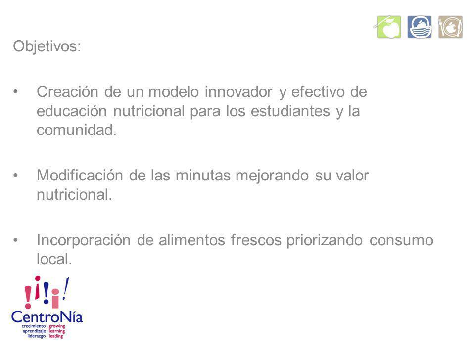 Objetivos: Creación de un modelo innovador y efectivo de educación nutricional para los estudiantes y la comunidad.