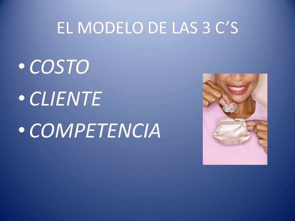 EL MODELO DE LAS 3 CS COSTO CLIENTE COMPETENCIA