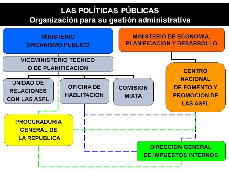 LAS POLÍTICAS PÚBLICAS Organización para su gestión administrativa MINISTERIO DE ECONOMIA, PLANIFICACION Y DESARROLLO CENTRO NACIONAL DE FOMENTO Y PROMOCION DE LAS ASFL DIRECCION GENERAL DE IMPUESTOS INTERNOS PROCURADURIA GENERAL DE LA REPUBLICA MINISTERIO ORGANISMO PUBLICO UNIDAD DE RELACIONES CON LAS ASFL OFICINA DE HABLITACION COMISION MIXTA VICEMINISTERIO TECNICO O DE PLANIFICACION