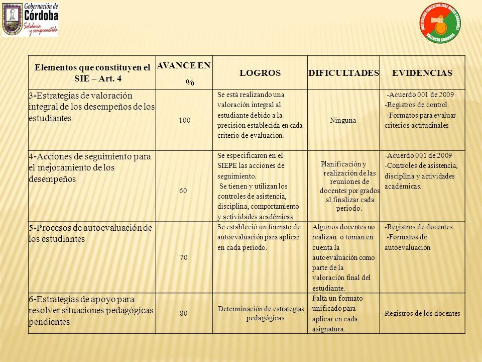 Elementos que constituyen el SIE – Art. 4 AVANCE EN % LOGROSDIFICULTADESEVIDENCIAS 3-Estrategias de valoración integral de los desempeños de los estud
