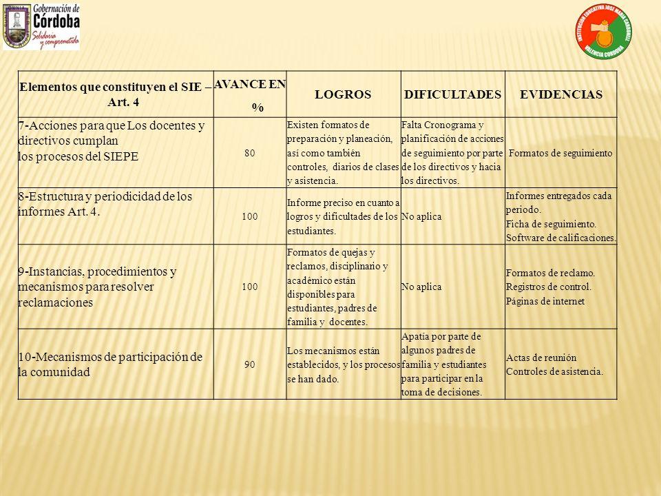 Elementos que constituyen el SIE – Art. 4 AVANCE EN % LOGROSDIFICULTADESEVIDENCIAS 7-Acciones para que Los docentes y directivos cumplan los procesos