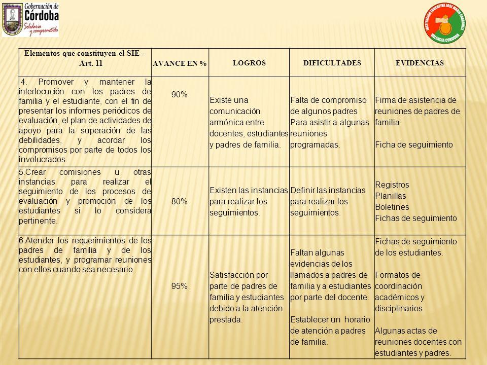 Elementos que constituyen el SIE – Art. 11 AVANCE EN % LOGROSDIFICULTADESEVIDENCIAS 4. Promover y mantener la interlocución con los padres de familia