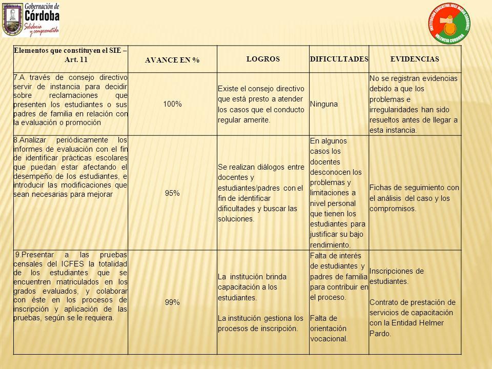 Elementos que constituyen el SIE – Art. 11 AVANCE EN % LOGROSDIFICULTADESEVIDENCIAS 7.A través de consejo directivo servir de instancia para decidir s