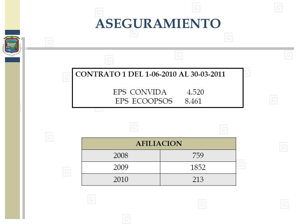 ASEGURAMIENTO CONTRATO 1 DEL 1-06-2010 AL 30-03-2011 EPS CONVIDA 4.520 EPS ECOOPSOS 8.461 AFILIACION 2008759 20091852 2010213