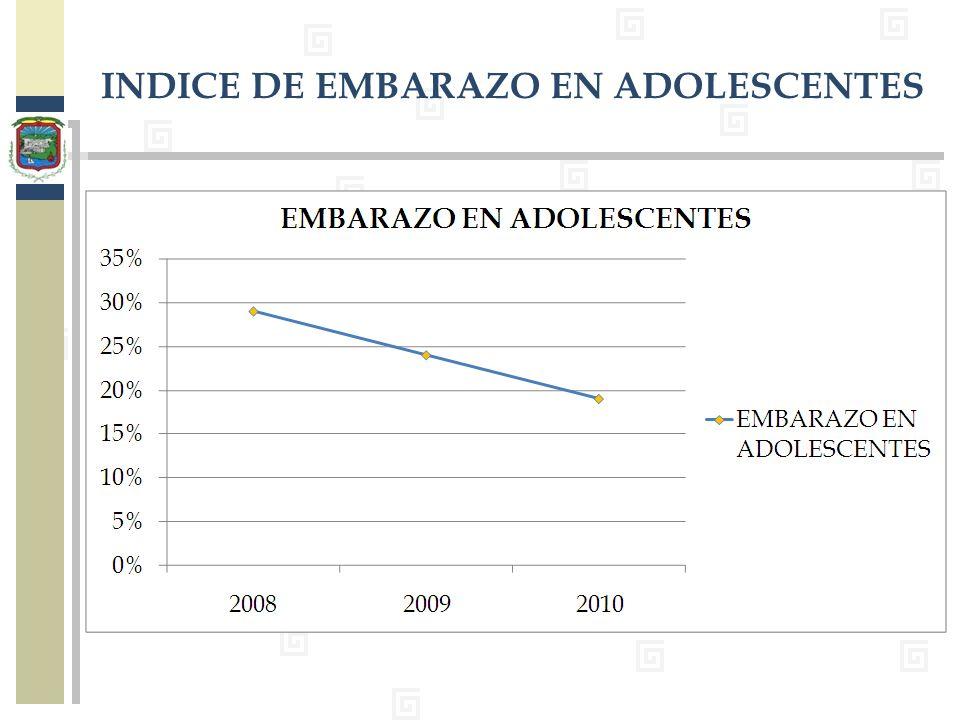 INDICE DE EMBARAZO EN ADOLESCENTES