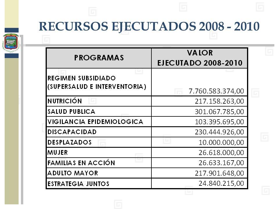 RECURSOS EJECUTADOS 2008 - 2010