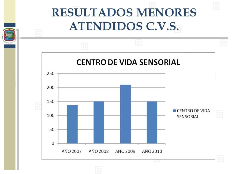 RESULTADOS MENORES ATENDIDOS C.V.S.