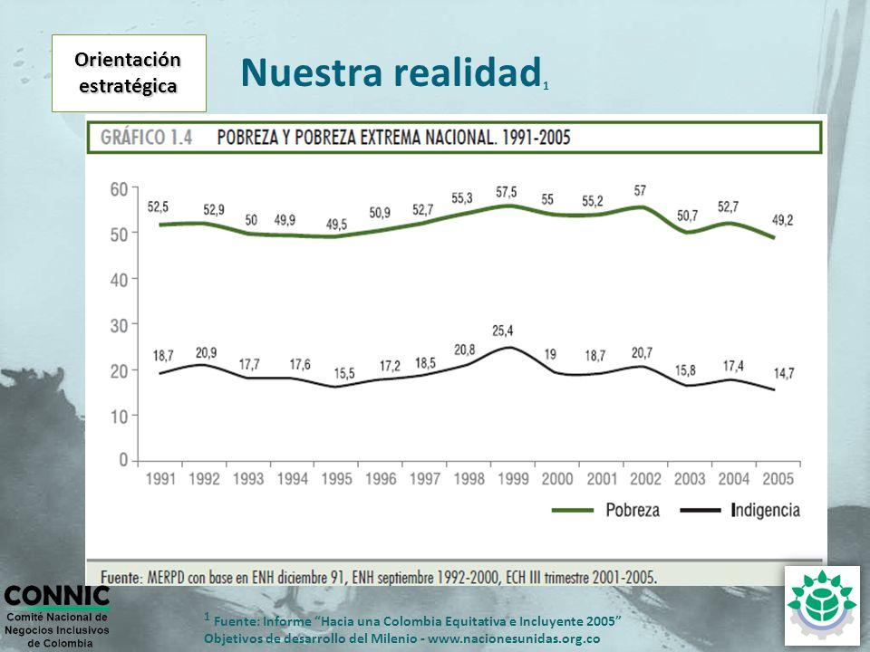 Orientaciónestratégica Nuestra realidad 1 1 Fuente: Informe Hacia una Colombia Equitativa e Incluyente 2005 Objetivos de desarrollo del Milenio - www.nacionesunidas.org.co