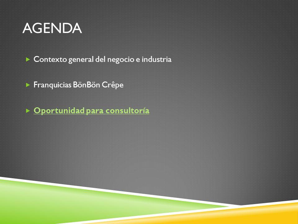 AGENDA Contexto general del negocio e industria Franquicias BönBön Crêpe Oportunidad para consultoría
