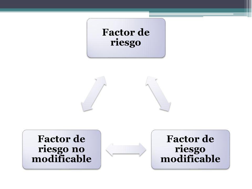 Factor de riesgo Factor de riesgo modificable Factor de riesgo no modificable