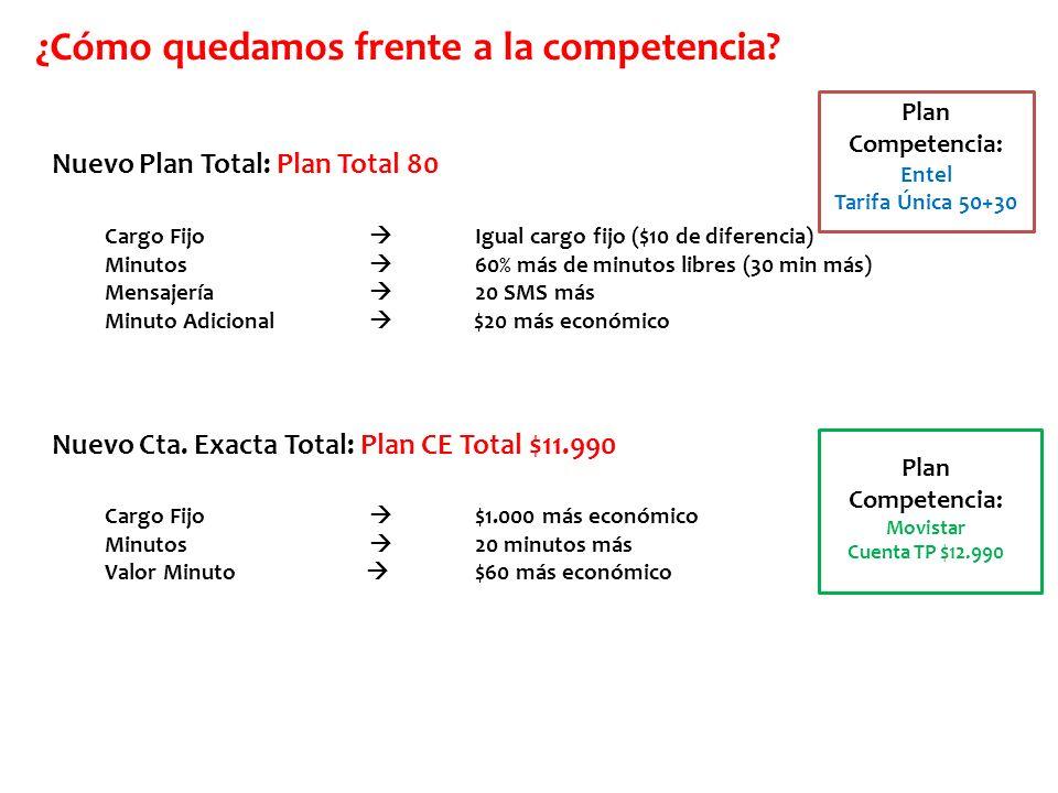 Nuevo Plan Total: Plan Total 80 Cargo Fijo Igual cargo fijo ($10 de diferencia) Minutos 60% más de minutos libres (30 min más) Mensajería 20 SMS más M
