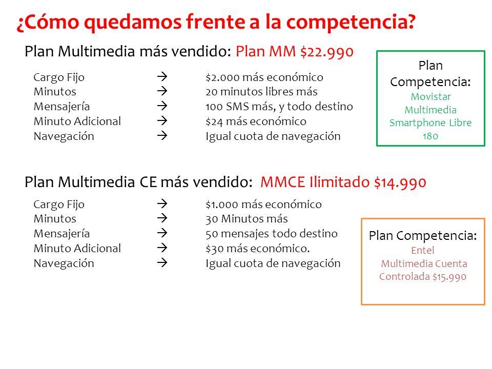 Plan Multimedia más vendido: Plan MM $22.990 Plan Multimedia CE más vendido: MMCE Ilimitado $14.990 Cargo Fijo $1.000 más económico Minutos 30 Minutos