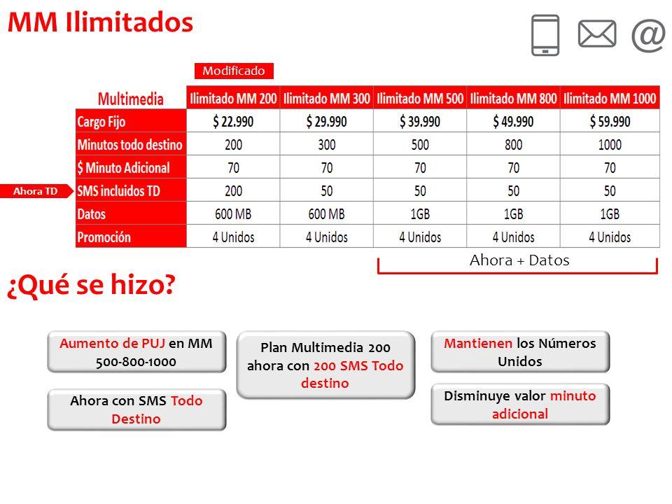 MM Ilimitados Modificado Mantienen los Números Unidos Ahora con SMS Todo Destino Plan Multimedia 200 ahora con 200 SMS Todo destino Aumento de PUJ en