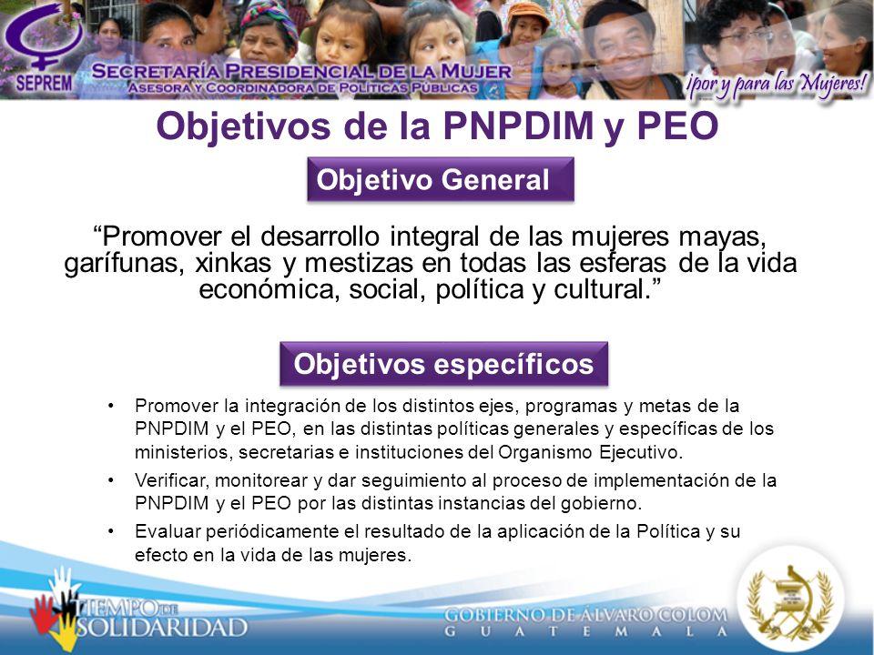 Objetivos de la PNPDIM y PEO Promover el desarrollo integral de las mujeres mayas, garífunas, xinkas y mestizas en todas las esferas de la vida económica, social, política y cultural.