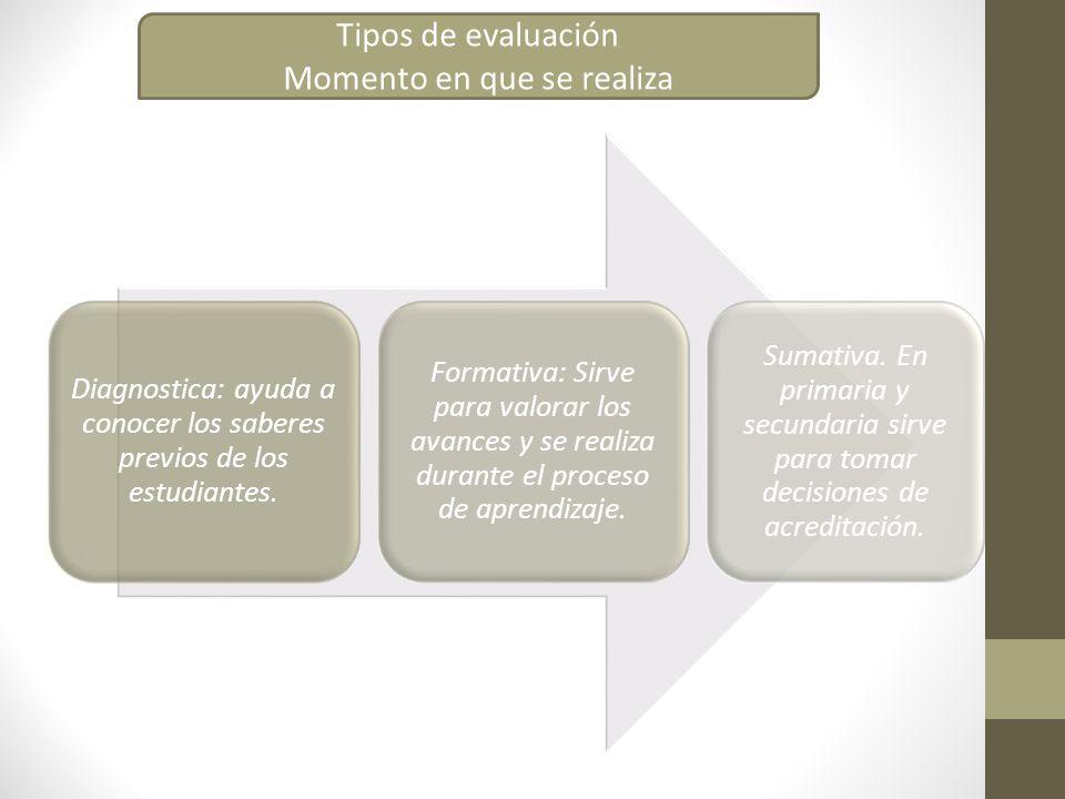 Diagnostica: ayuda a conocer los saberes previos de los estudiantes. Formativa: Sirve para valorar los avances y se realiza durante el proceso de apre