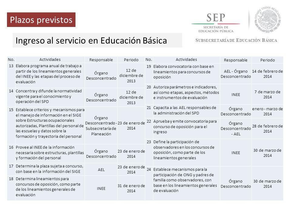 S UBSECRETARÍA DE E DUCACIÓN B ÁSICA Plazos previstos Ingreso al servicio en Educación Básica No.Actividades ResponsablePeriodo 13Elabora programa anu